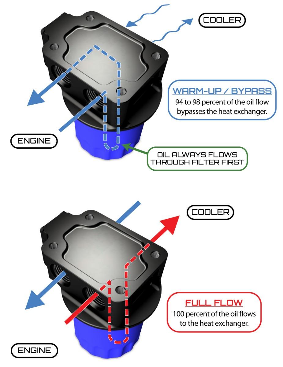 ENV-171 Thermostatic Remote Oil Filter Mount Flow Diagram