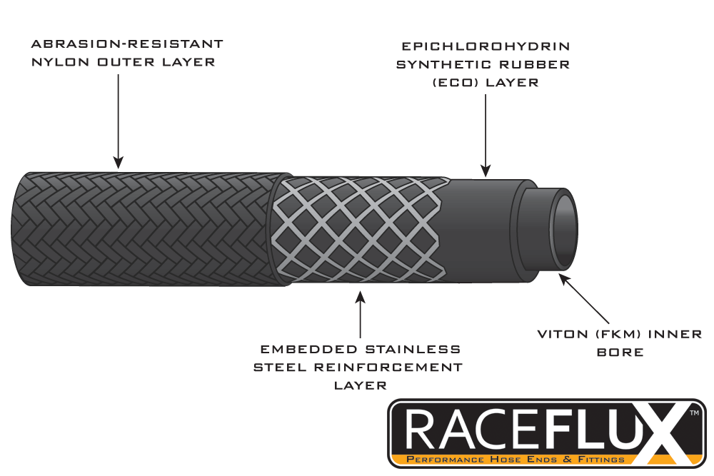 RaceFlux Nylon Braided Viton Hose Diagram